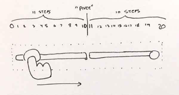 sketch of combining two input ranges